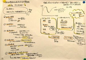 grafic recording N0.2